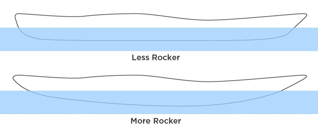 Rocker - difference between length at the water line (LWL) and length over all (LOA)